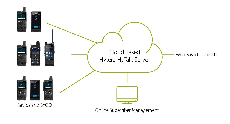 Hytera HyTalk infographic